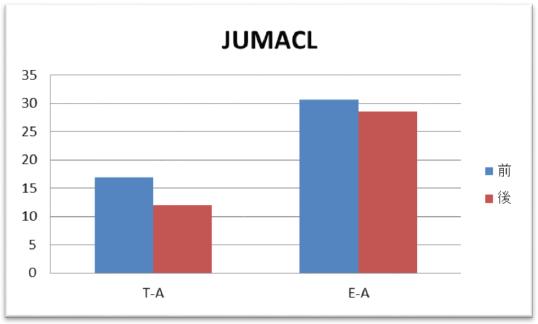JUMACL